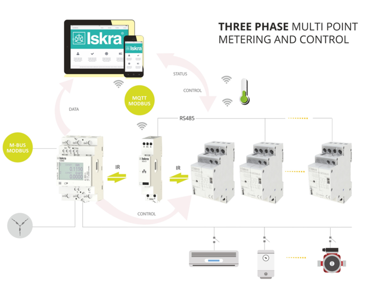 ISKRA WEBINAR: MultiPoint Metering & Control - Take Command of Your Energy NOW